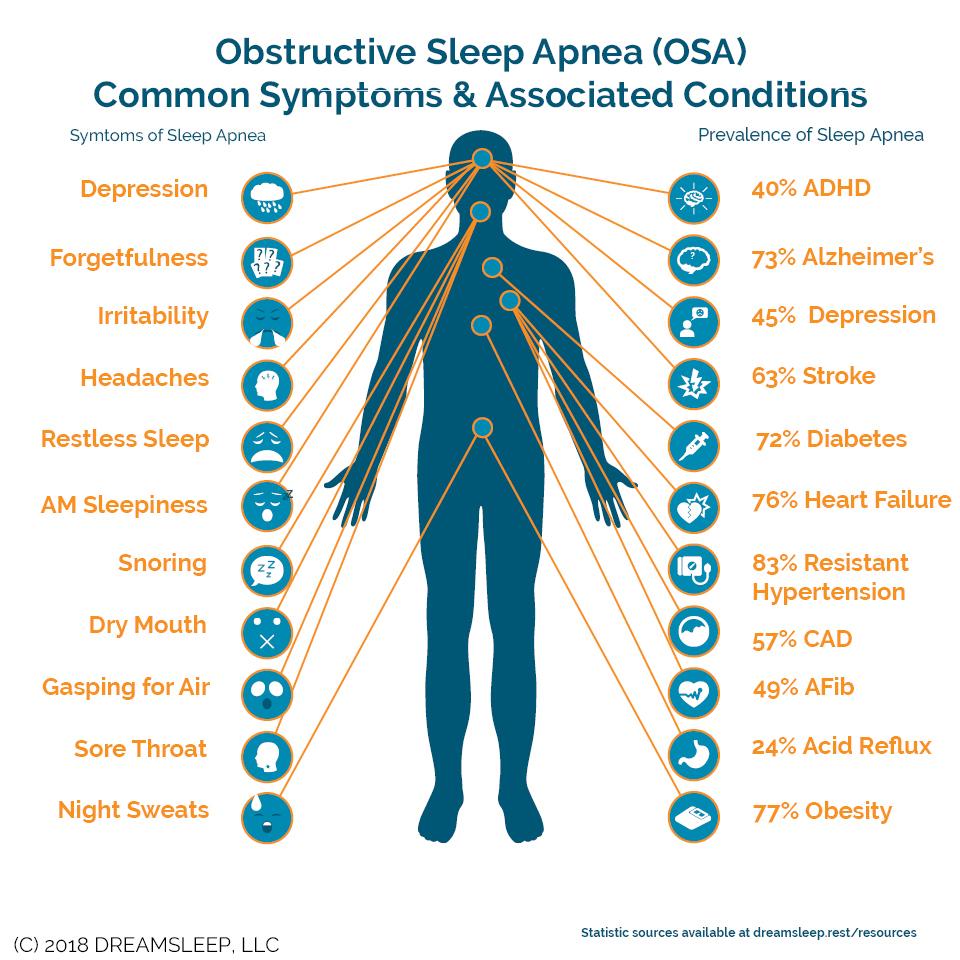 Obstructive sleep apnea COmmon symptoms & Associated Conditions